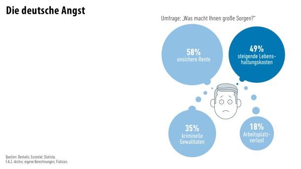 Infografik / Geld und Mehr / Die deutsche Angst/ 5