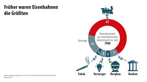 Infografik / Die größten Firmen der Welt/ 7
