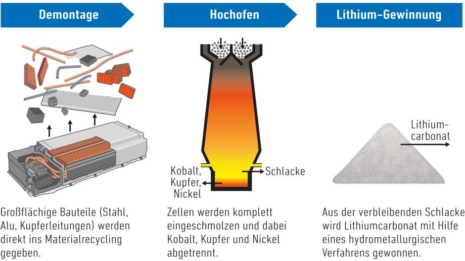 Der Recyclingprozess lohnt sich: Laut Umicore-Experte Christian Hagelüken könnte eine vollständig aus recycelten Werkstoffen hergestellte Batterie den Energieaufwand für die Produktion um 50 Prozent reduzieren.