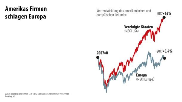 Infografik / Die größten Firmen der Welt/ 5