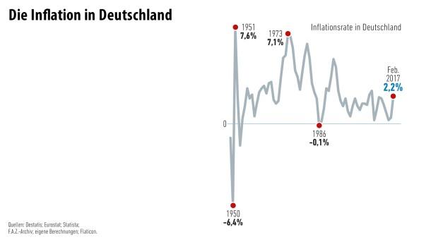 Infografik / Geld und Mehr / Inflation/ 2