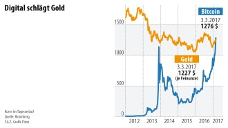 Bitcoin wertentwicklung oscar