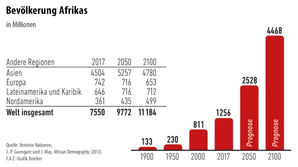 Infografik / Bevölkerung Afrikas