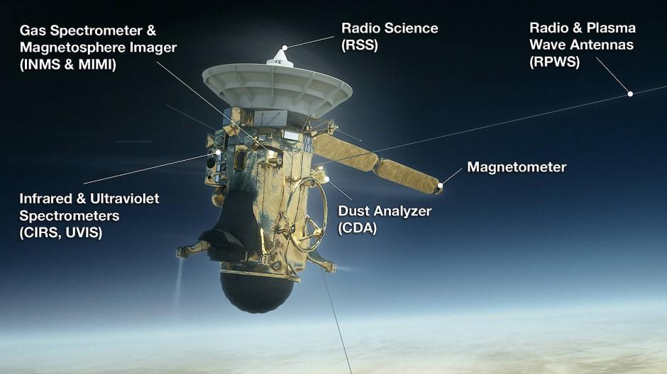 Zwölf Gruppen von Messinstrumenten hat Cassini an Bord. Beim Eintritt in die Atmosphäre des Saturn bleiben noch folgende eingeschaltet und messen so lange, bis der Funkkontakt abreißt: ZweiSpektrometer für infrarote und ultraviolette Strahlung (CIRS und UVIS). Ein Gas-Spektrometer zur Vermessung geladener und neutraler Teilchen sowie eine Magnetosphärenkamera (INMS und MIMI). Ein Radioemitter, dessen Strahlung bis zur Erde gelangt und so Aufschluss über das dazwischenliegende Medium gibt (RSS). Zwei Antennen für Radio- und Plasmawellen registrieren unter anderem Blitze in der Saturnatmosphäre (RPWS). Ein Magnetometer zur Bestimmung von Stärke und Richtung von Saturns Magnetfeld sowie einen Staub-Analysator zur Messung der Geschwindigkeit und Größe von Staubkörnern (CDA).