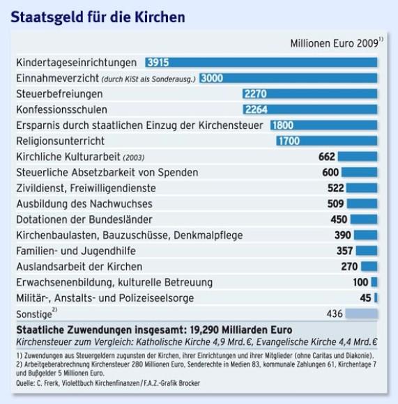 Infografik / Staatsgeld für die Kirchen