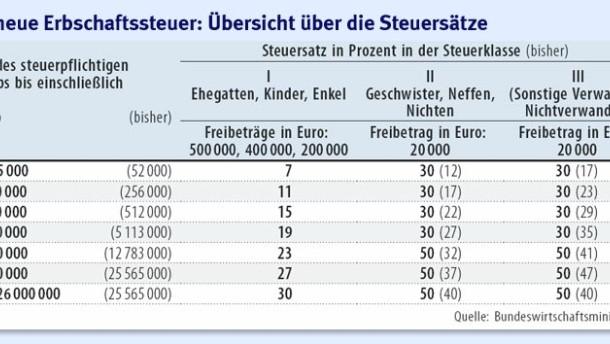 Erbschaftssteuer in österreich 2017