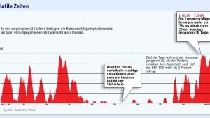 Höhere Renditen bei geringerem Risiko