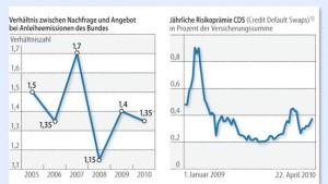 Bundesanleihen sind kein Selbstläufer